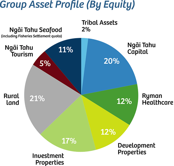 group_assets_profile