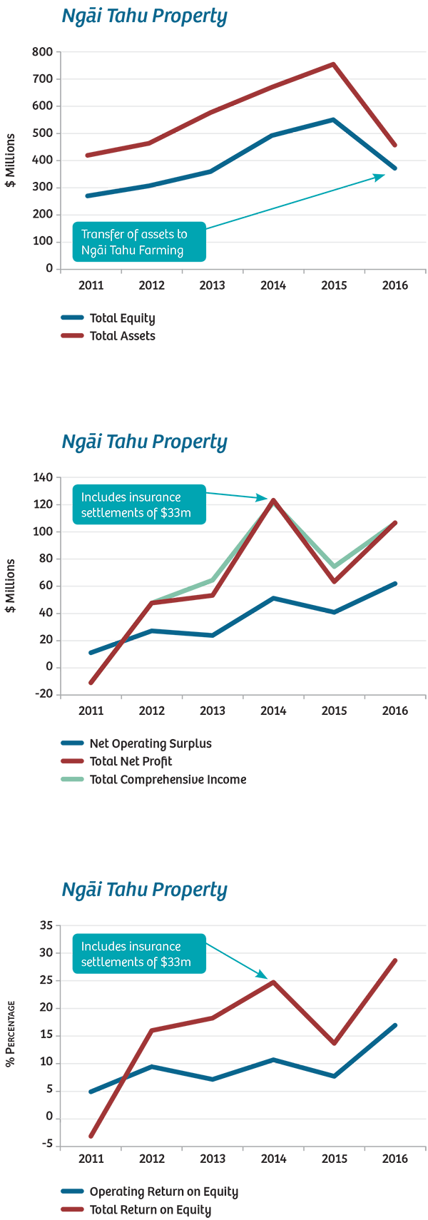 nt-property-graphs